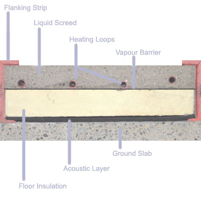 Acoustic Floor Insulation And Liquid Floor Screed Typical